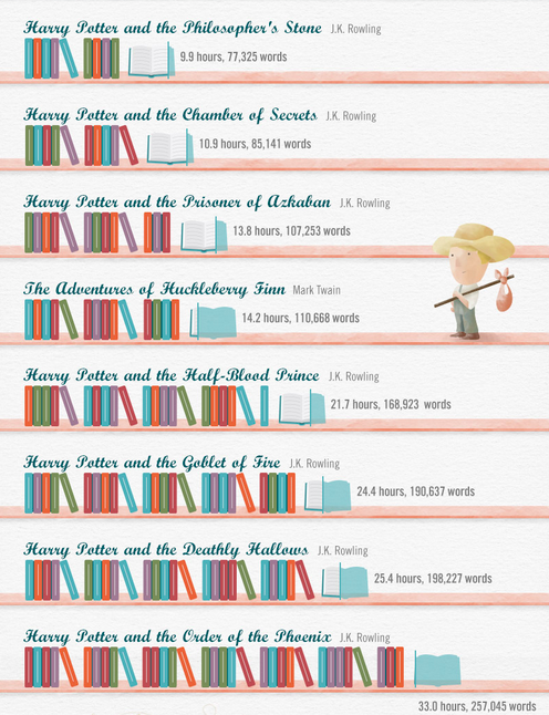 Harry Potter Book Grade Level ~ How long it takes to read popular children s books