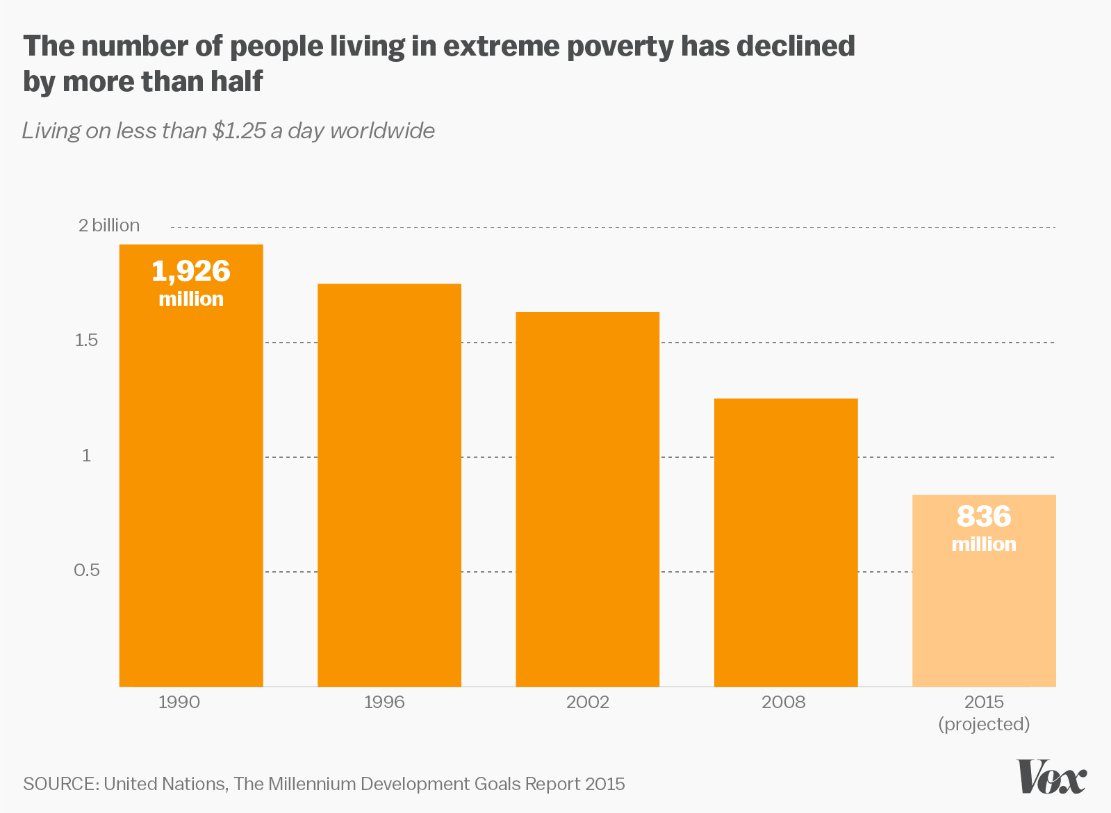 The World Is Getting Better All The Time In Maps And Charts Vox - Countries experiencing poverty