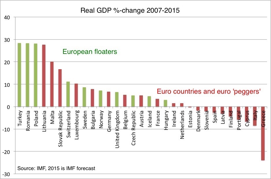 One chart that shows Greece isn't the only economy being strangled by the euro