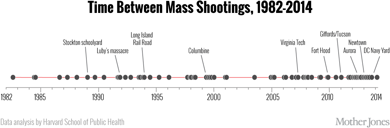 1 under one definition public m shootings appear to be more common since 2011