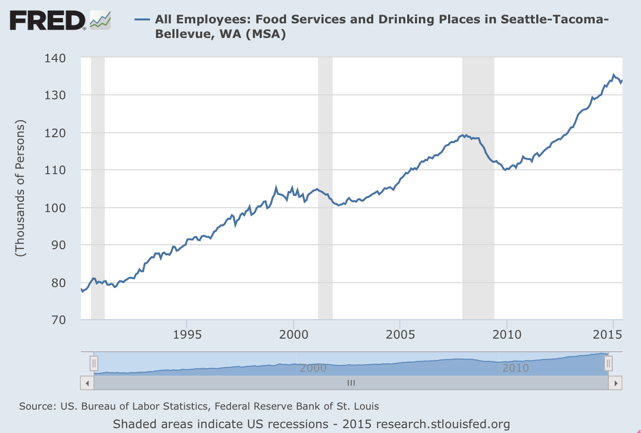 Se search gas prices by year since 1970 - Is The Seattle Minimum Wage Law Really Off To A Bad Start For Restaurants