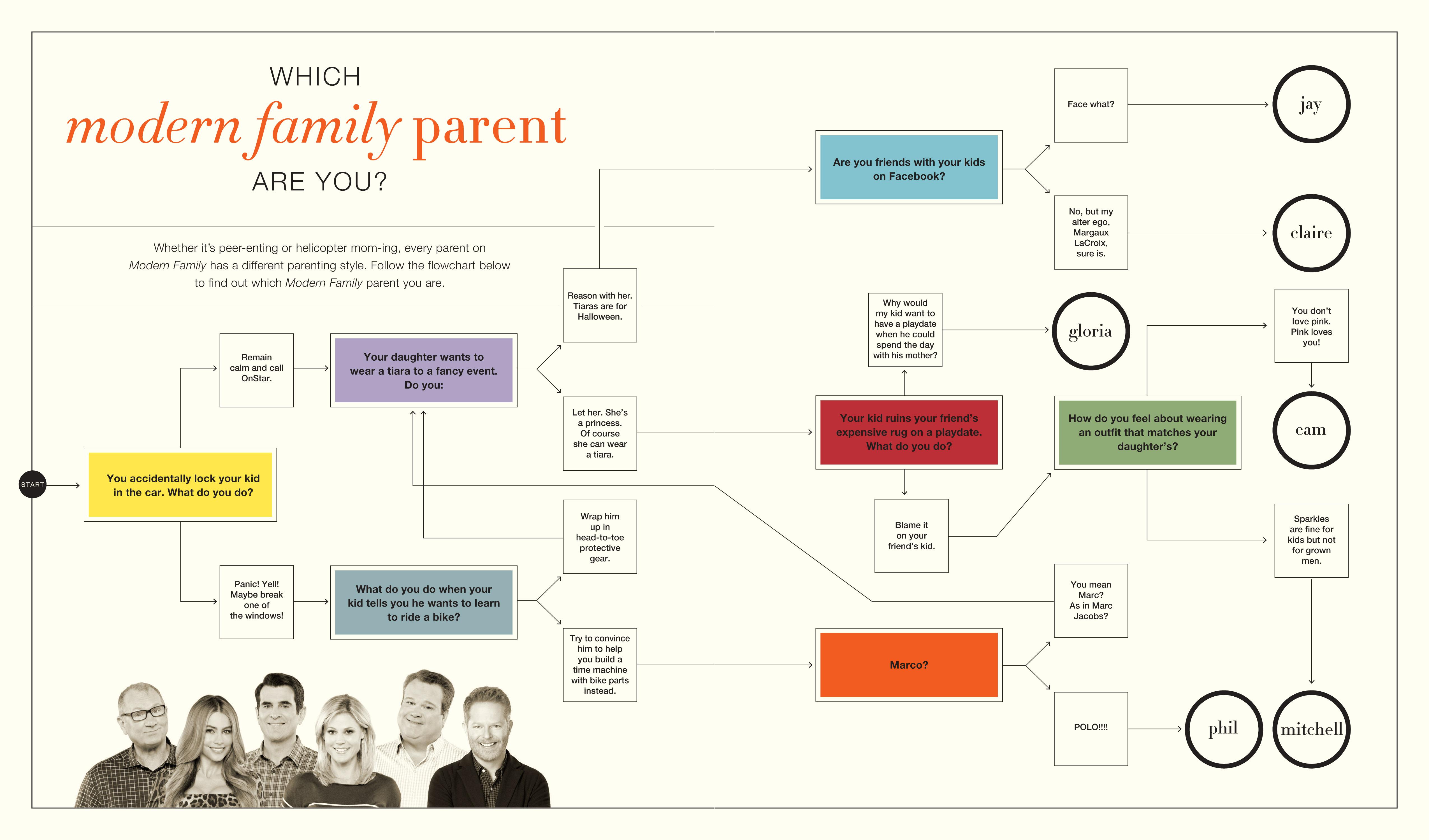 100 Modern Family Dunphy House Floor Plan Modern