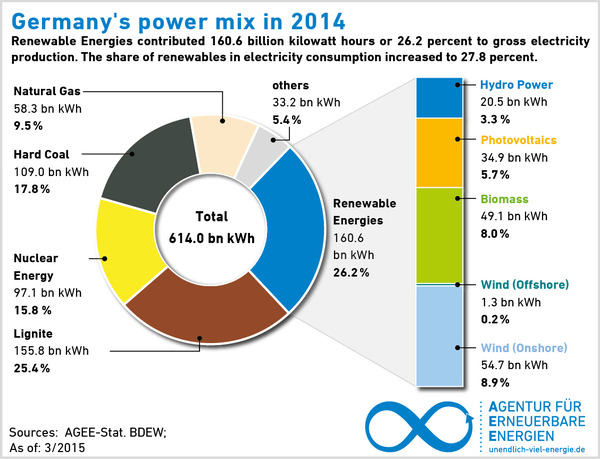 germanys energy turnaround challenging for In germany, 4 large energy companies until early 2011 shared about 80% of   energy turn around)  challenge/measures: grid extension.