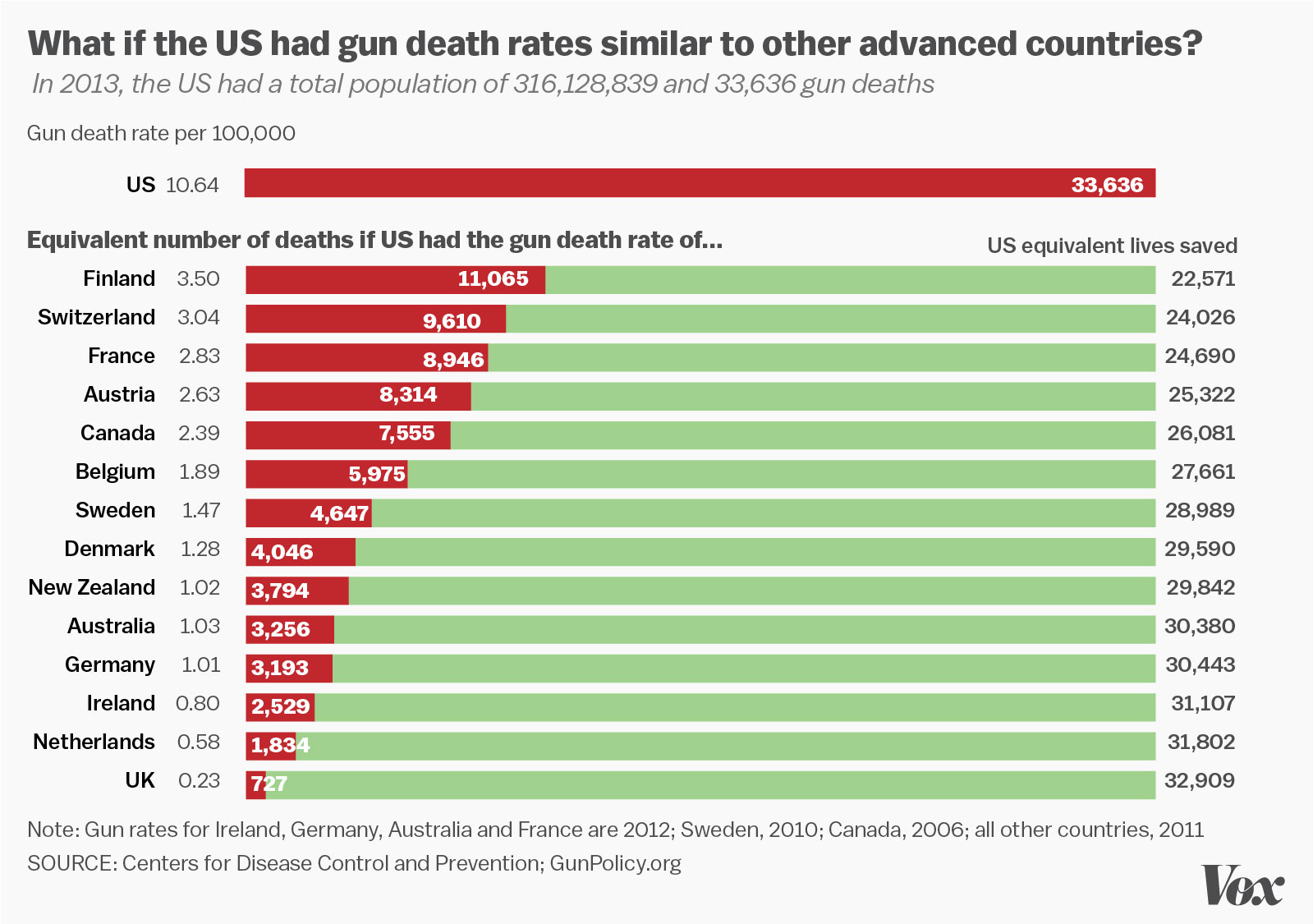 This chart proves that the United States has failed at protecting its citizens from guns