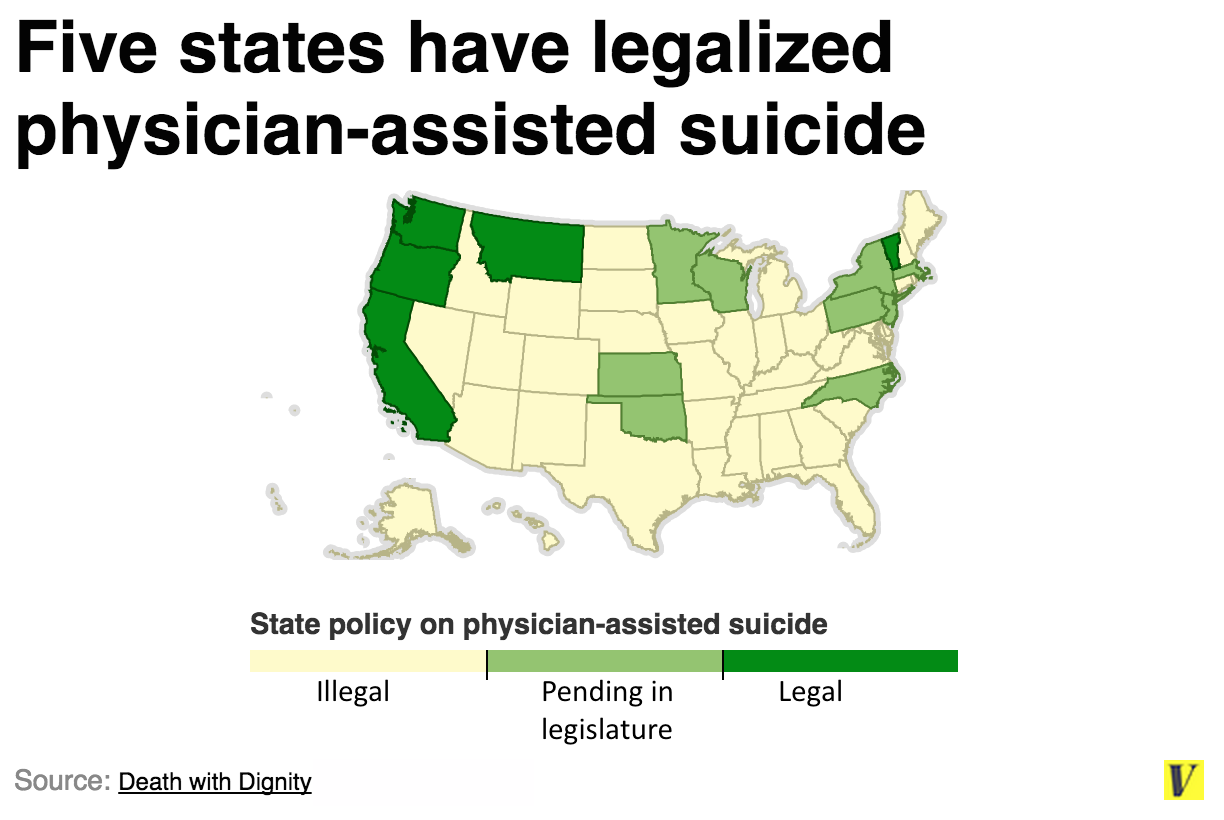 physician assisted suicide should be legal in the united states Currently, assisted suicide is legal in the united states in only four states: oregon , washington, montana, and vermont however, it has been a source of controversy in many other states for some time, as voter initiatives for legalizing assisted suicide were introduced and defeated in california, michigan,.