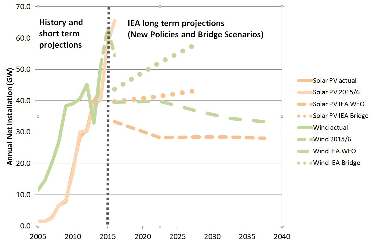 The International Energy Agency consistently underestimates wind and solar power. Why?