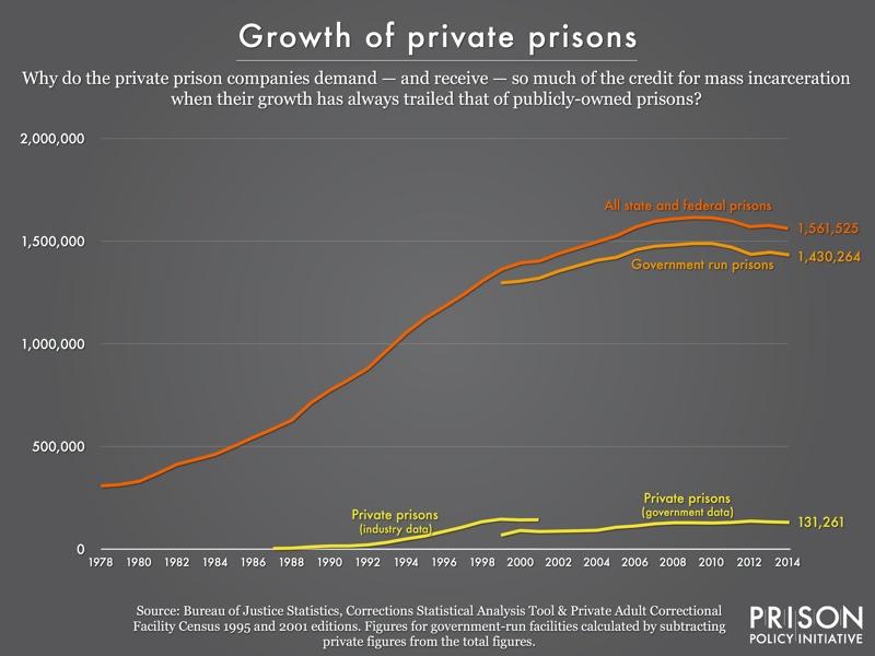 The Debate Over America's Prisons: Private vs. Public