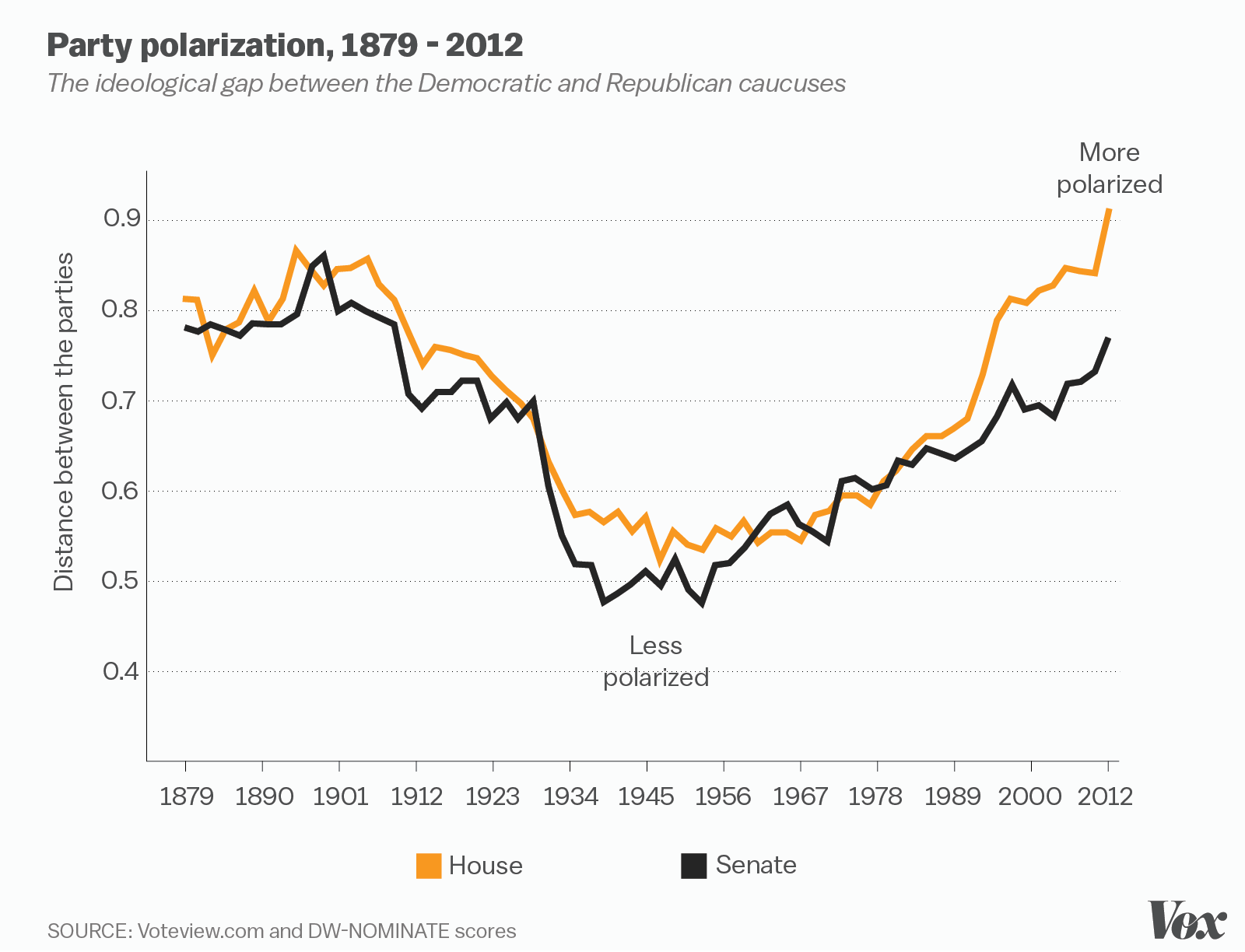 the tautological reason polarization has increased in american politics is that over the past four decades conflict in american politics has increasingly