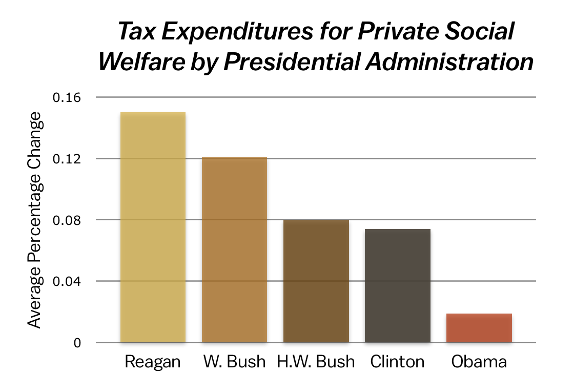 5 things you should know about the Republican welfare state - Vox