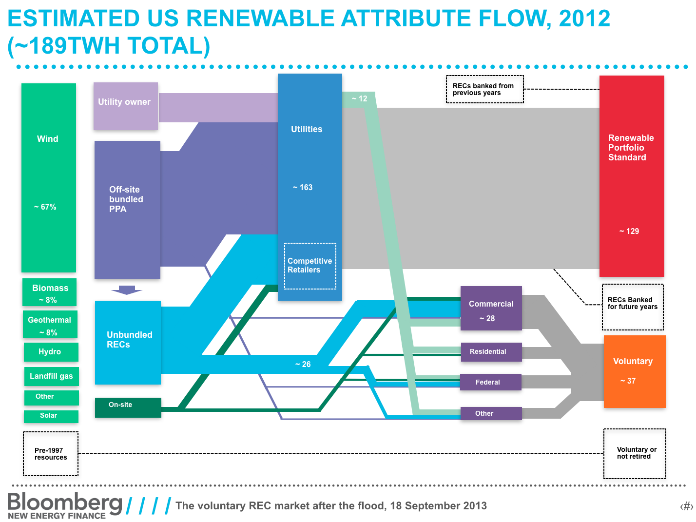 Recs which put the green in green electricity explained vox rec chart xflitez Gallery