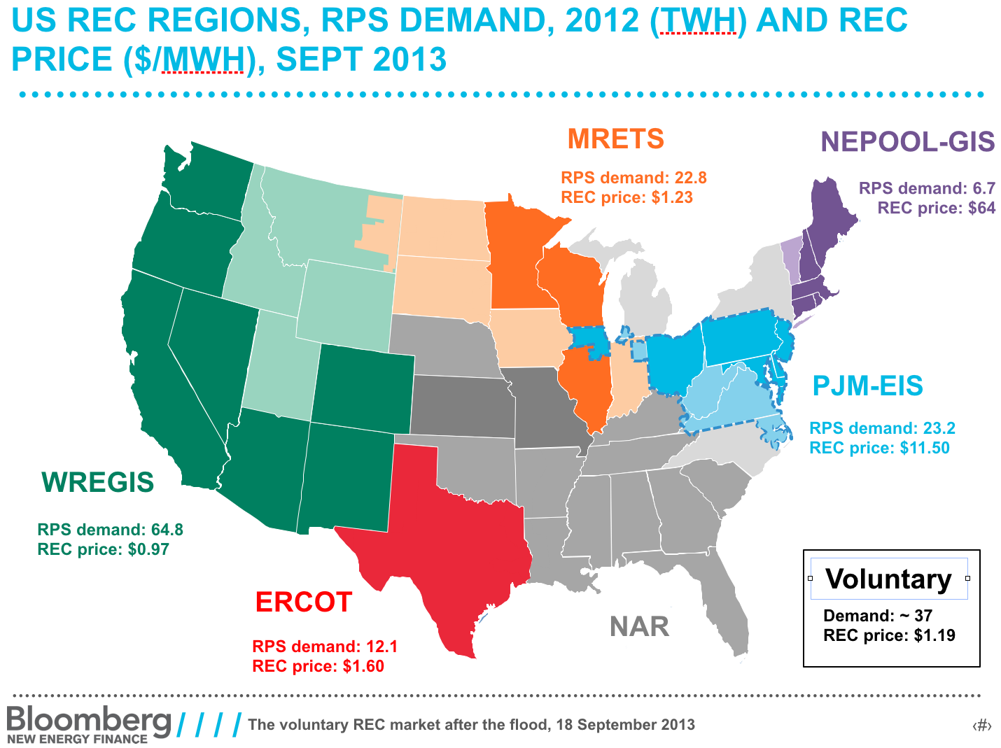 Recs which put the green in green electricity explained vox rec regions xflitez Gallery