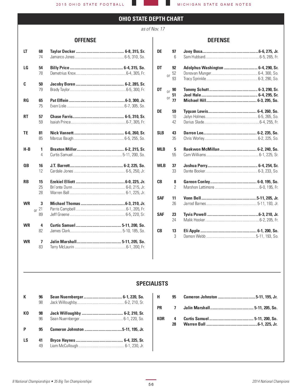 michigan state football depth chart 2016