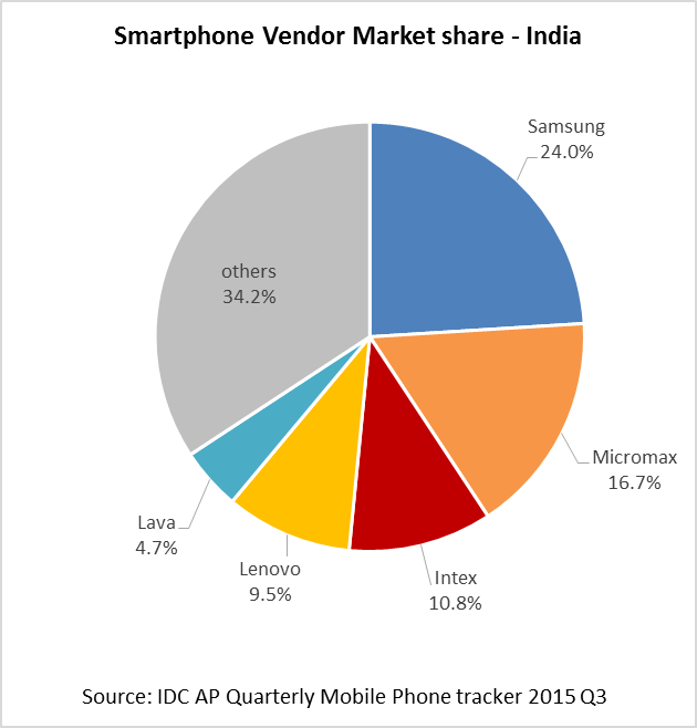India Remains Apple S Great Untapped Opportunity The Verge