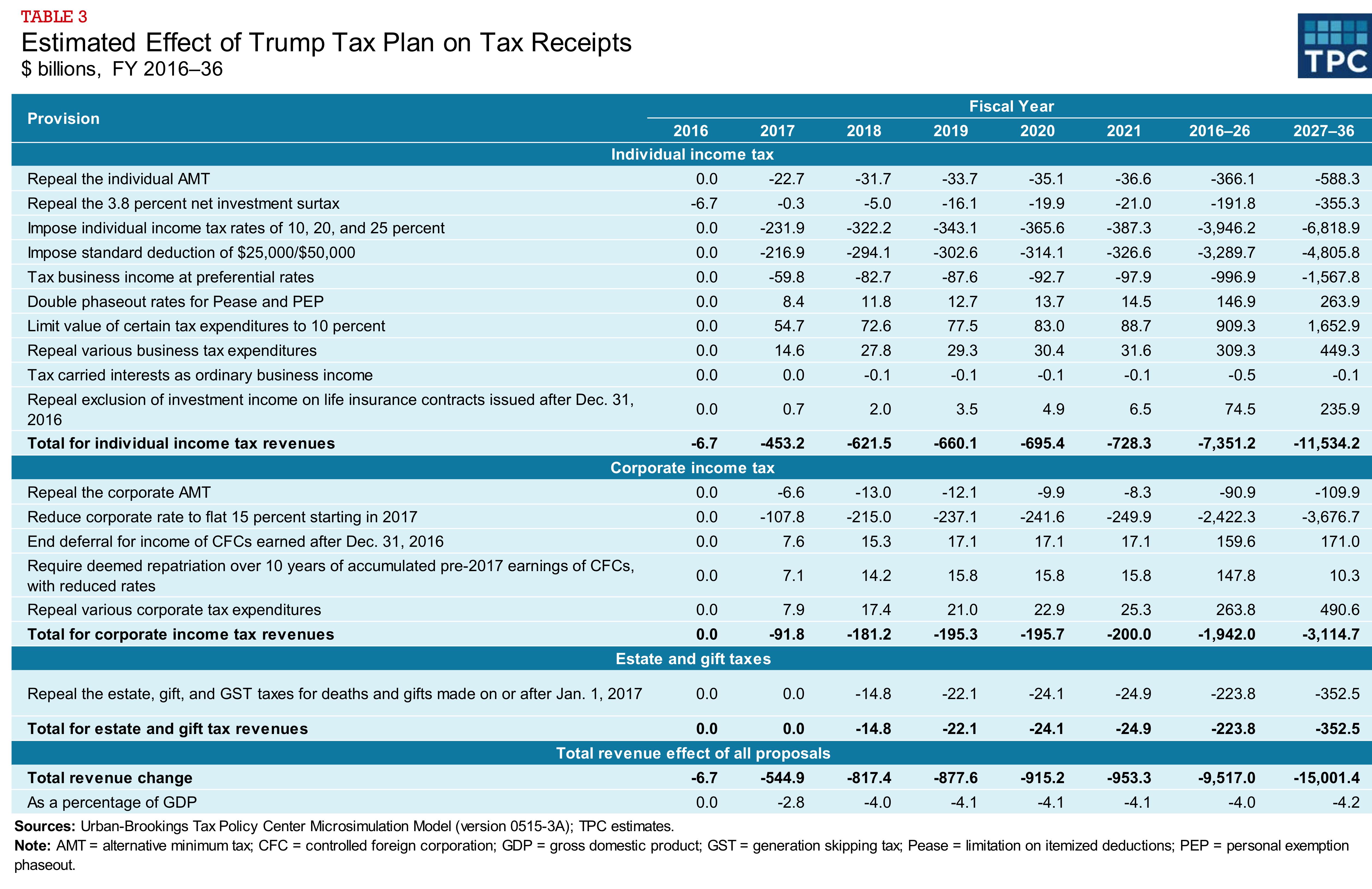 donald trump tax plan pdf