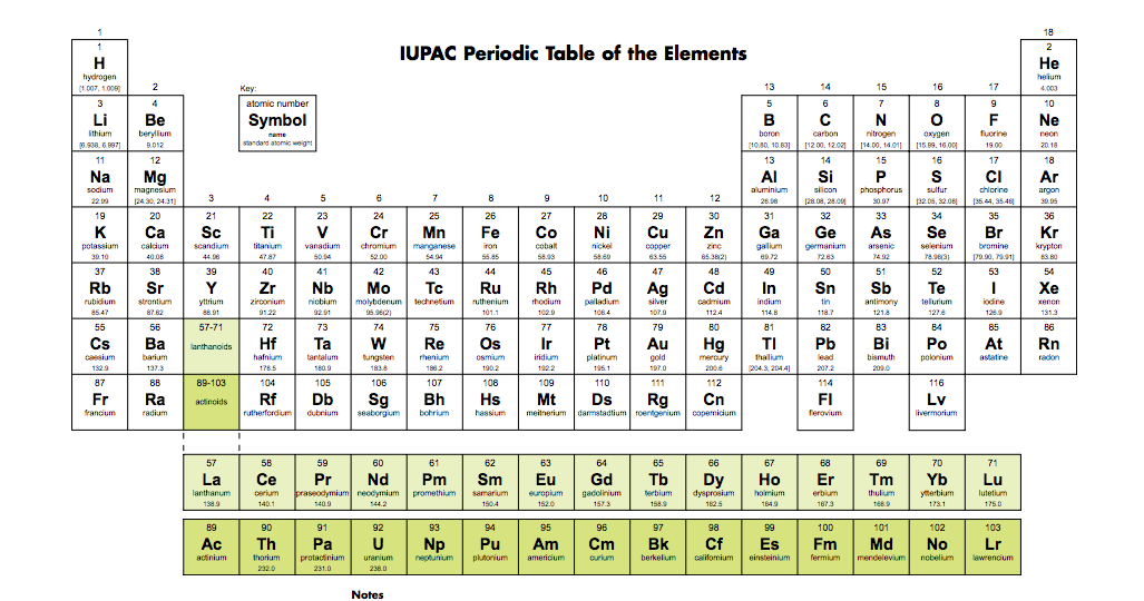 4 new elements will be added to the periodic table heres what it it urtaz Images