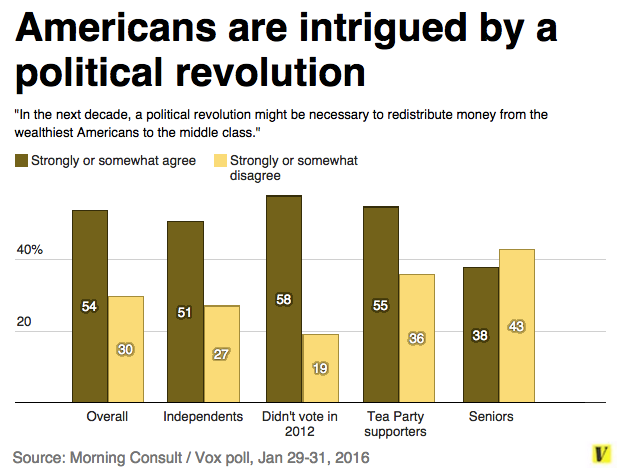 Poll most voters say theyre open to a political revolution to – Sample Political Agenda