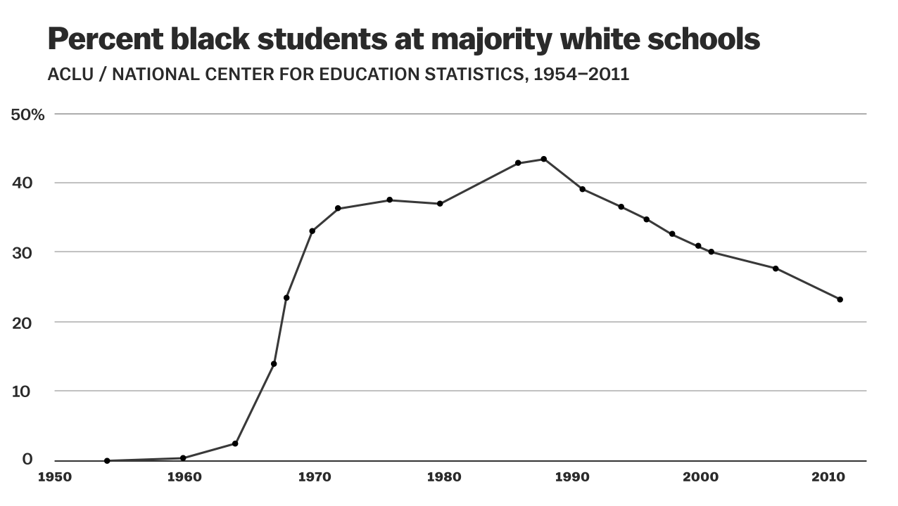 i m a new york city school administrator here s how segregation  percent black students at marjority white schools