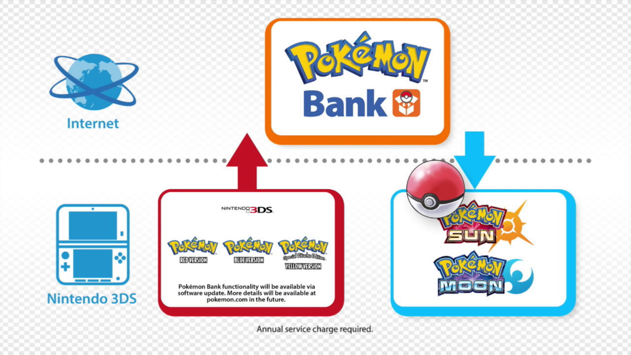 eShop versions of Pokémon Red, Blue and Yellow can transfer to Pokémon Sun and Moon