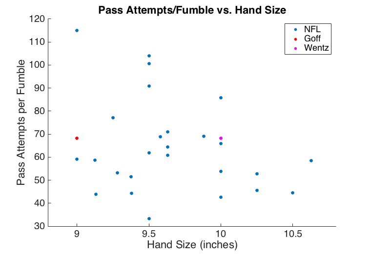 Quarterback Hand Size: A Statistical Cautionary Tale - Dawgs By Nature