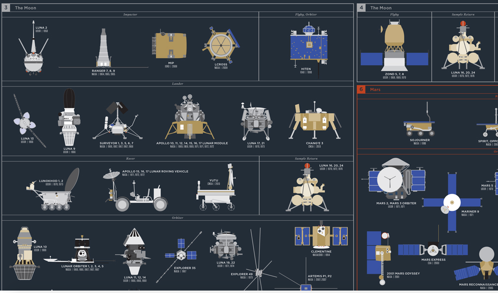 One poster contains the history of space exploration - The Verge