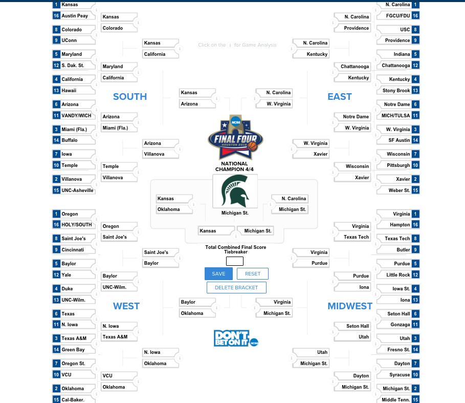 NCAA bracket predictions 2016: Michigan State has the talent to win it all - SBNation.com