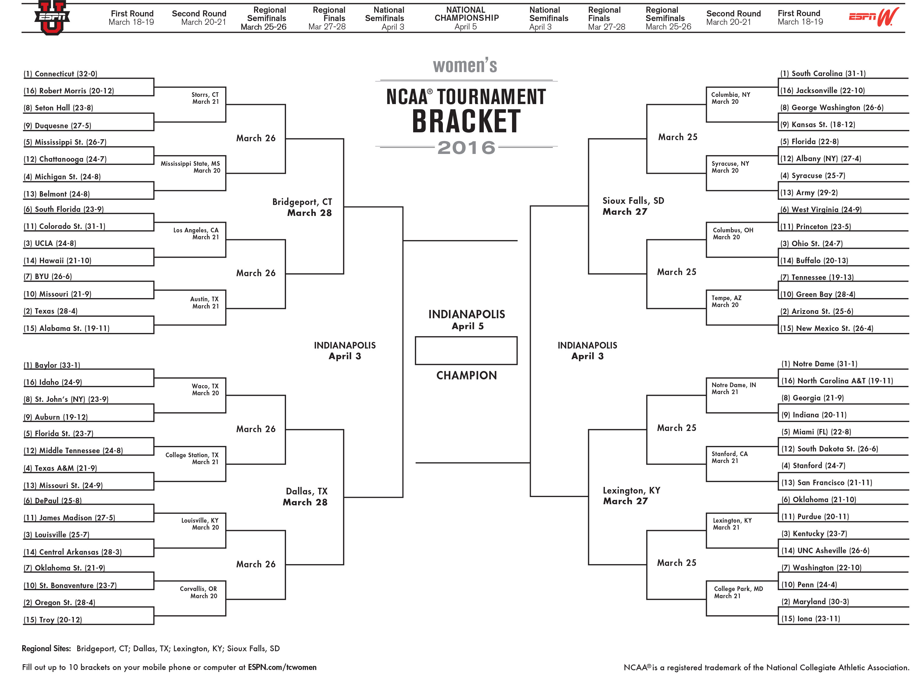 Bracketology Womens College Basketball Brackets And