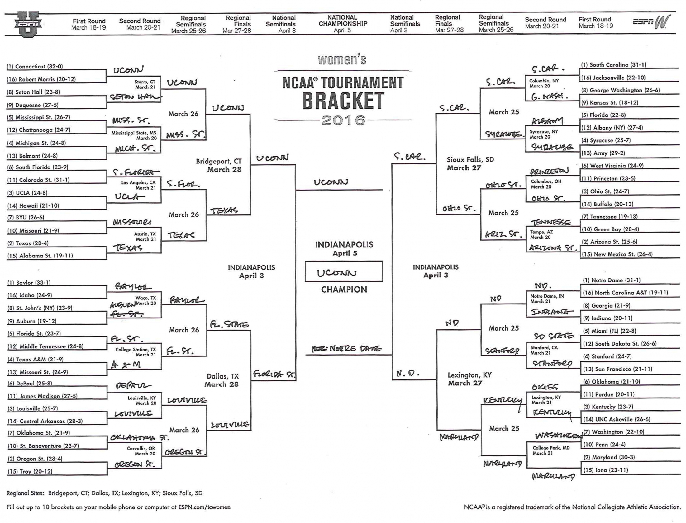How To Fill Out A Winning Ncaa Bracket