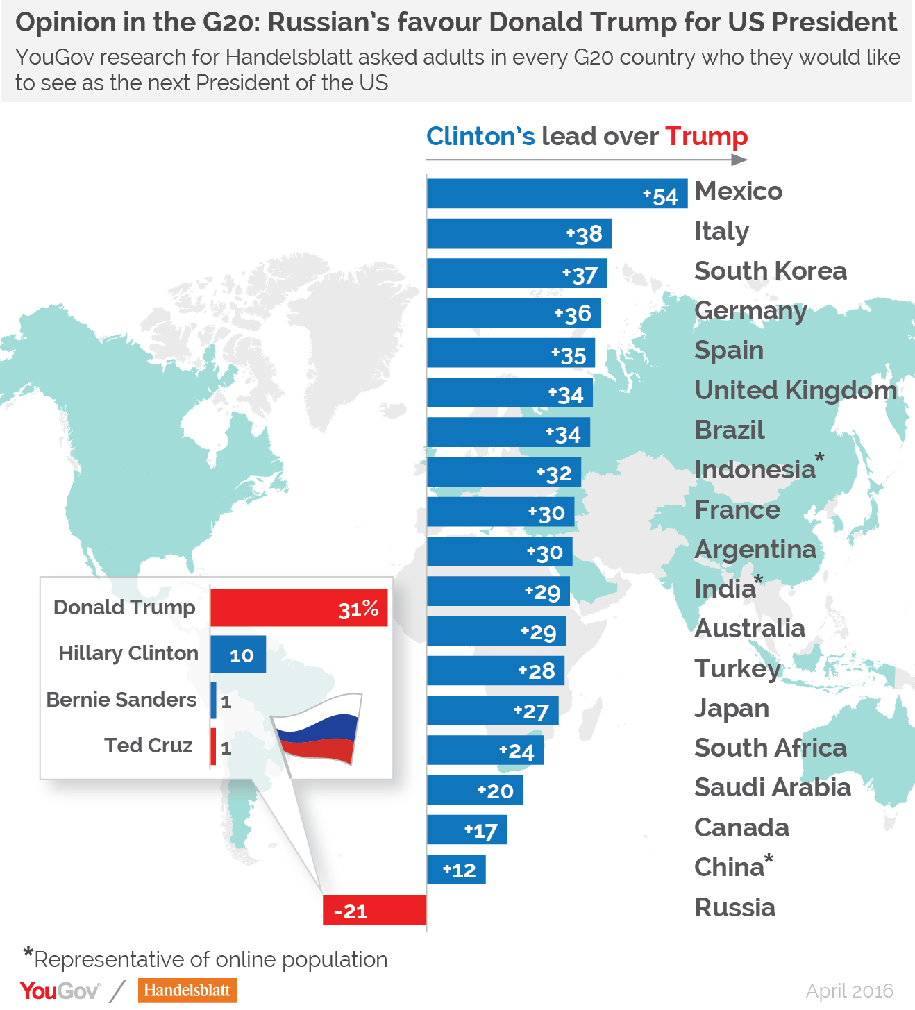 Which G20 country would prefer Donald Trump to Hillary Clinton ...