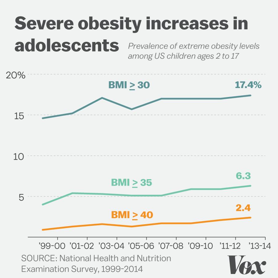 More american children and teens arent just obese theyre chart showing increase in severe obesity levels in children and teens nvjuhfo Image collections