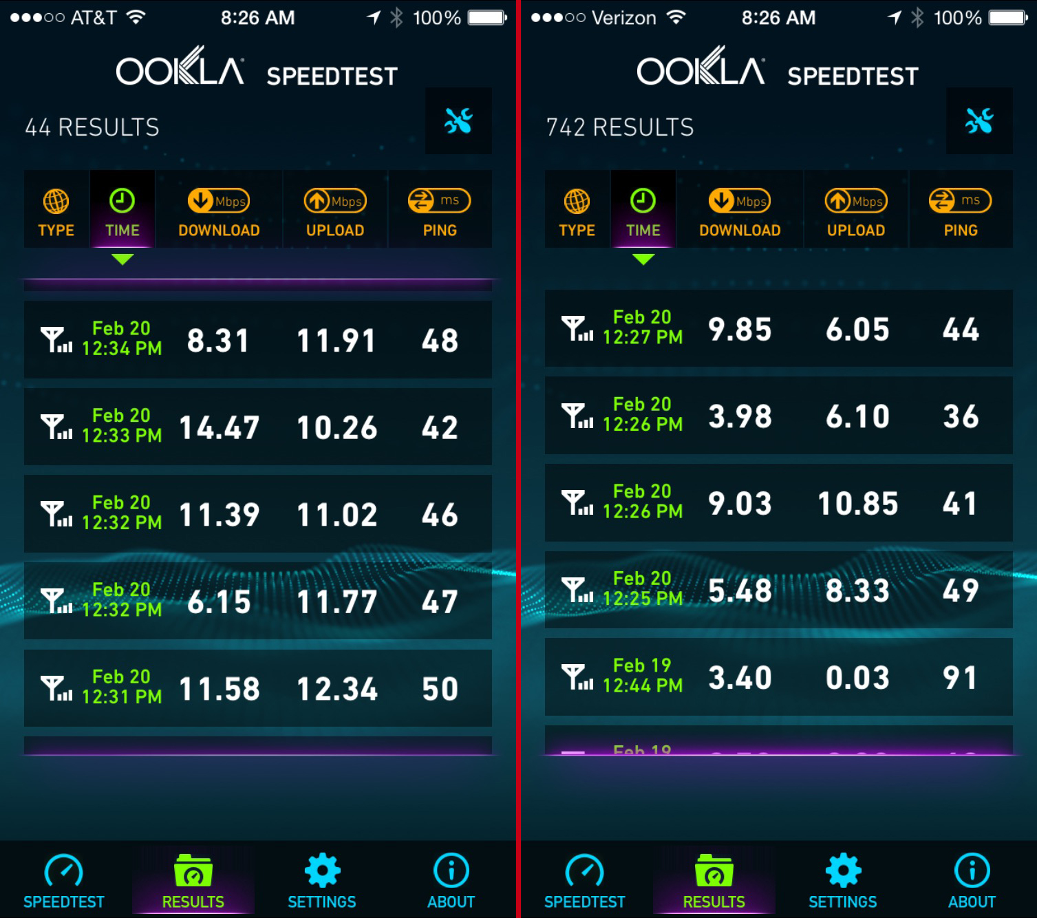 speed test iphone in a five city iphone speed test at amp t tops verizon recode 5267