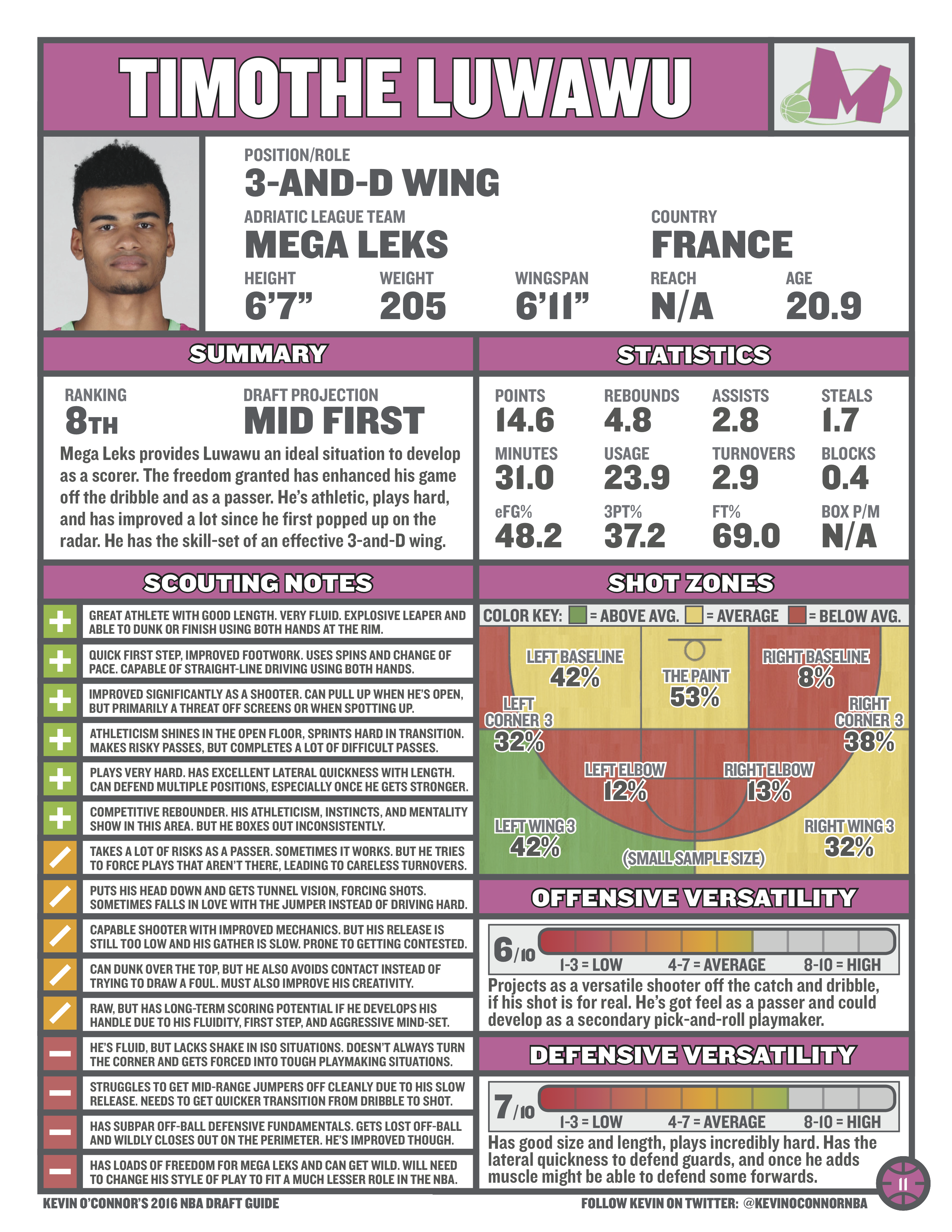 Timothe Luwawu Is The Type Of Wing Player Every Team Wants In The 2016 NBA  Draft  Depth Chart Nba