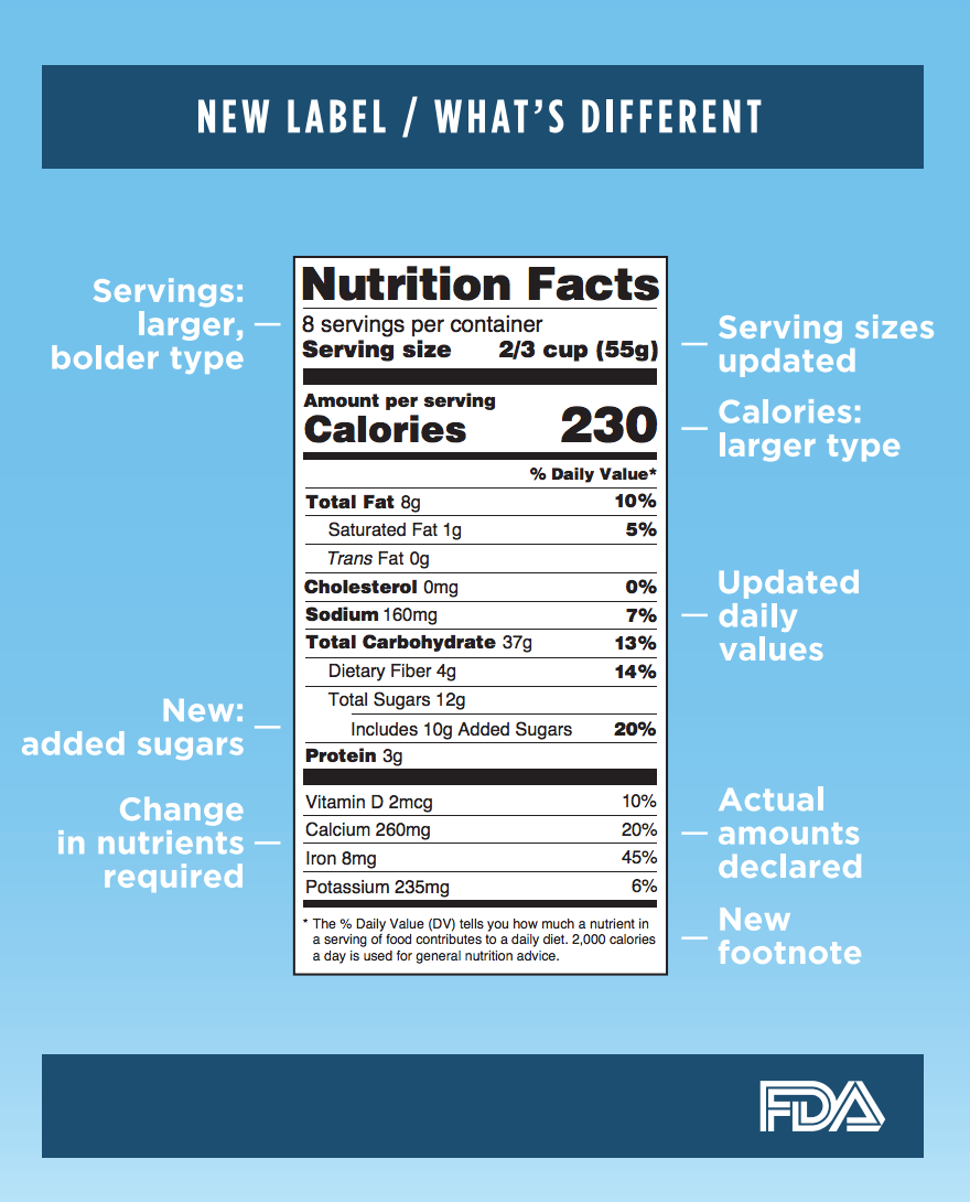 The FDA Just Made The Most Significant Changes To The Nutrition - Julia belluz us map and diets