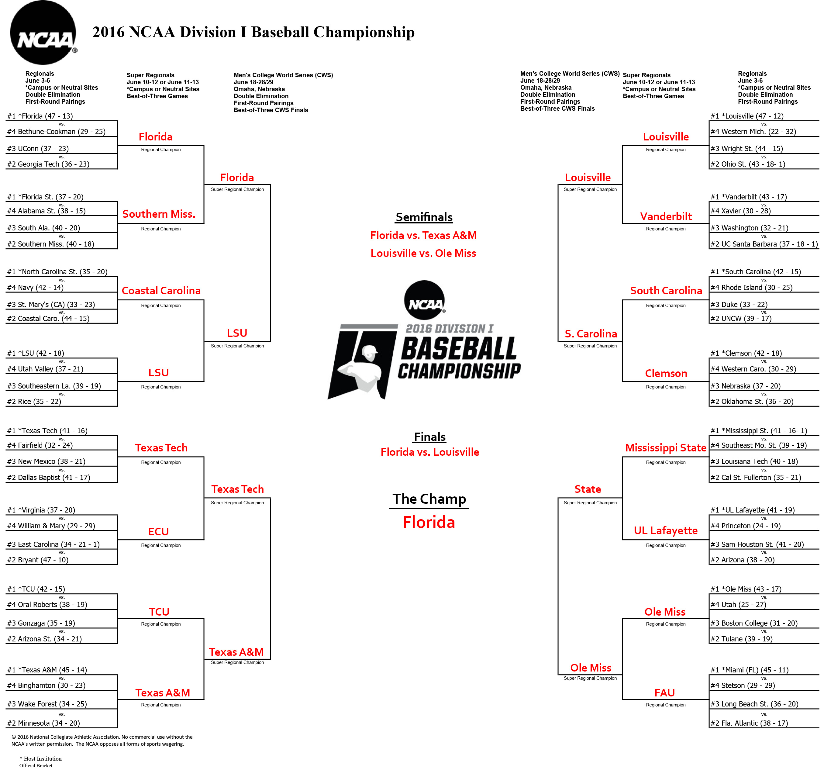 Here Are Our 2016 Ncaa Baseball Tournament Bracket