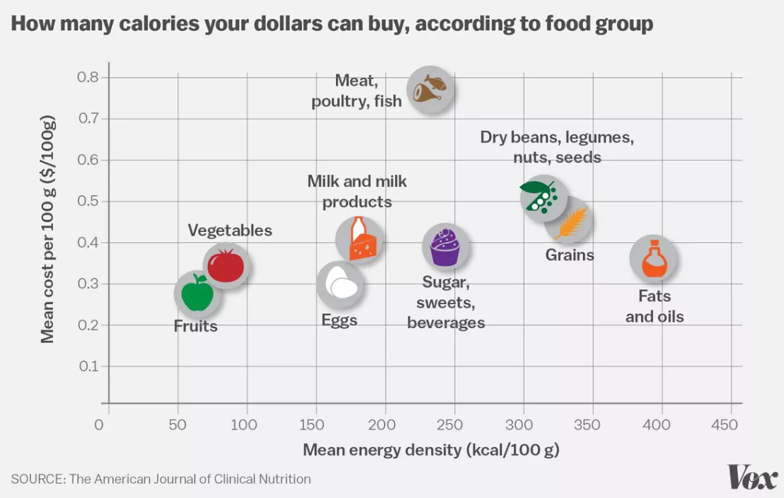 Its Easy To Become Obese In America These Charts Explain Why - Julia belluz us map and diets