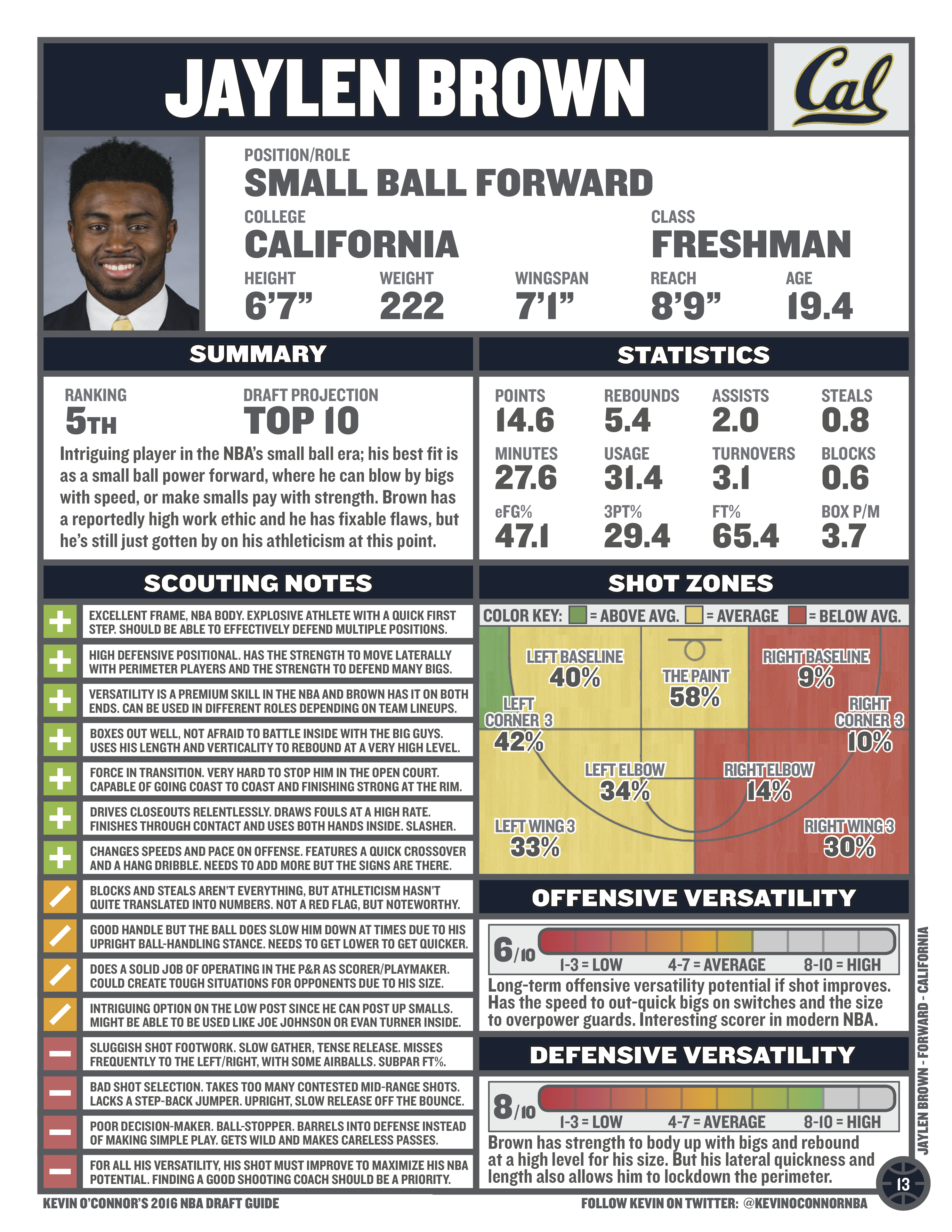Jaylen Brown Scouting Report From Kevin Ou0027Connoru0027s 2016 NBA Draft Guide  Depth Chart Nba