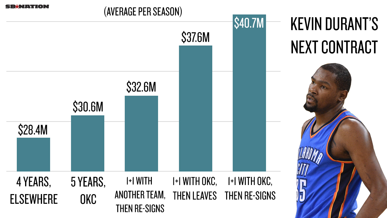 kevin durant salary with golden state