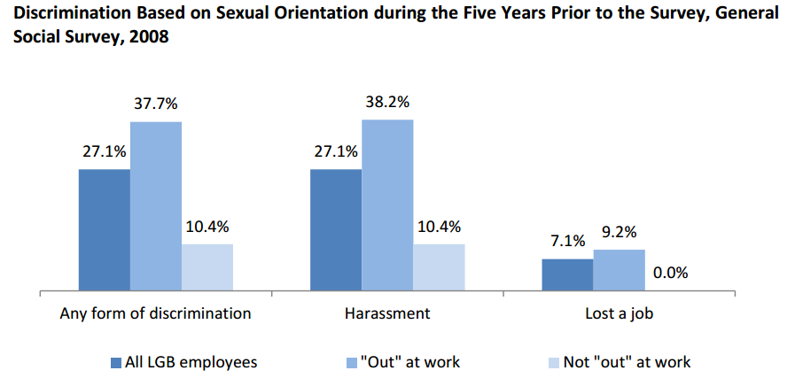 sexual orientation in the workplace Experiences of workplace incivility related to other status characteristics, such as  sexual orientation, has received less attention scholars.