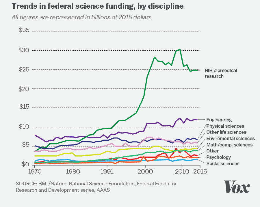 The  Biggest Problems Facing Science According To  Scientists  Take The National Institutes Of Health A Major Funding Source Its Budget  Rose At A Fast Clip Through The S Stalled In The S And Then  Dipped With
