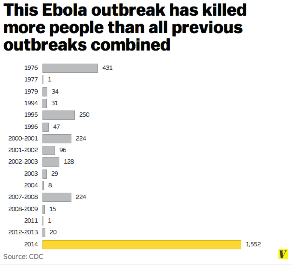 Seven reasons why this ebola epidemic spun out of control vox eboal chart nvjuhfo Images