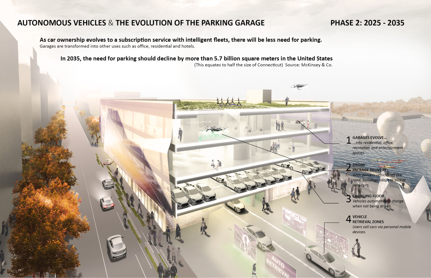 why high tech parking lots for autonomous cars may change urban