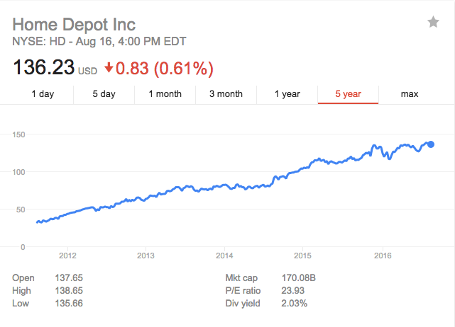 Home Depots stock is flying high Is it a good time to buy a