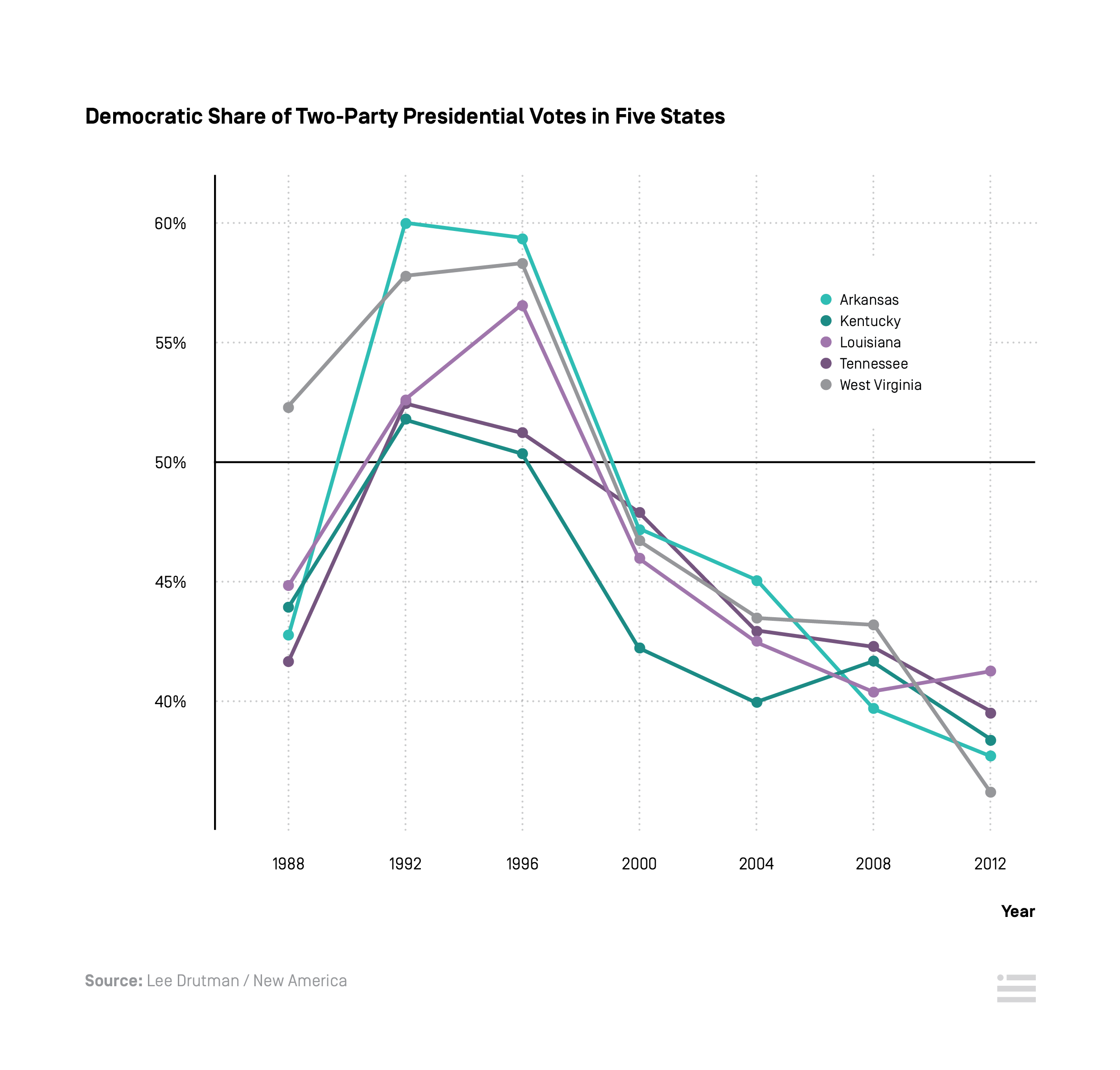 How race and identity became the central dividing line in american as one way of observing the shifting voter bases of the two parties consider the below chart which looks at the state level correlation between voting nvjuhfo Gallery