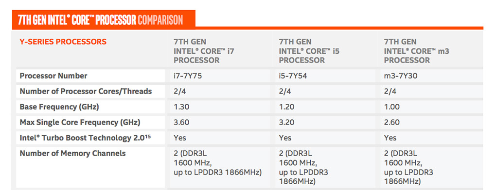 Intel Kaby Lake announced as the 7th generation Core processor ...