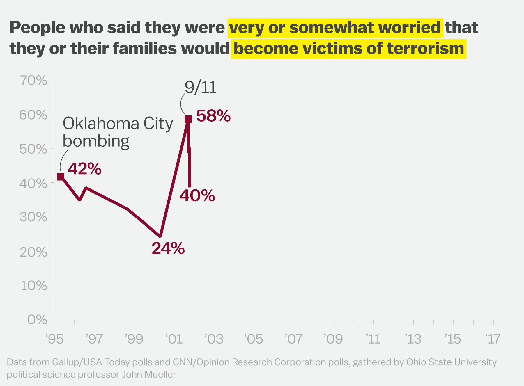 Americans sustained fear from 9 has turned into something more