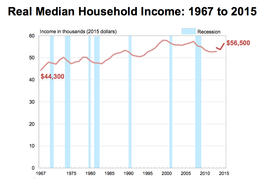 The middle class's incomes are finally growing faster than the rich's