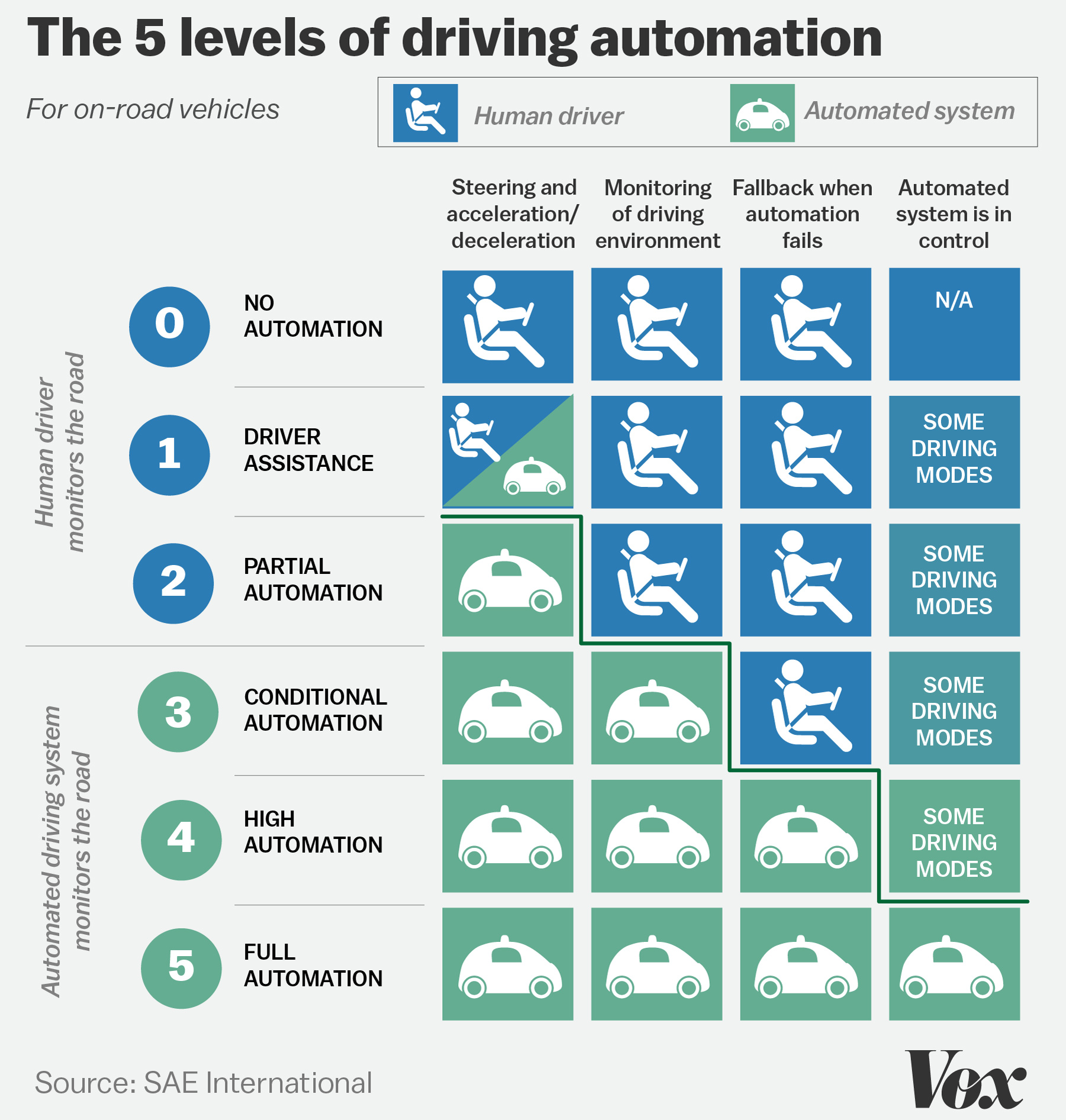 Self Driving Car Stages