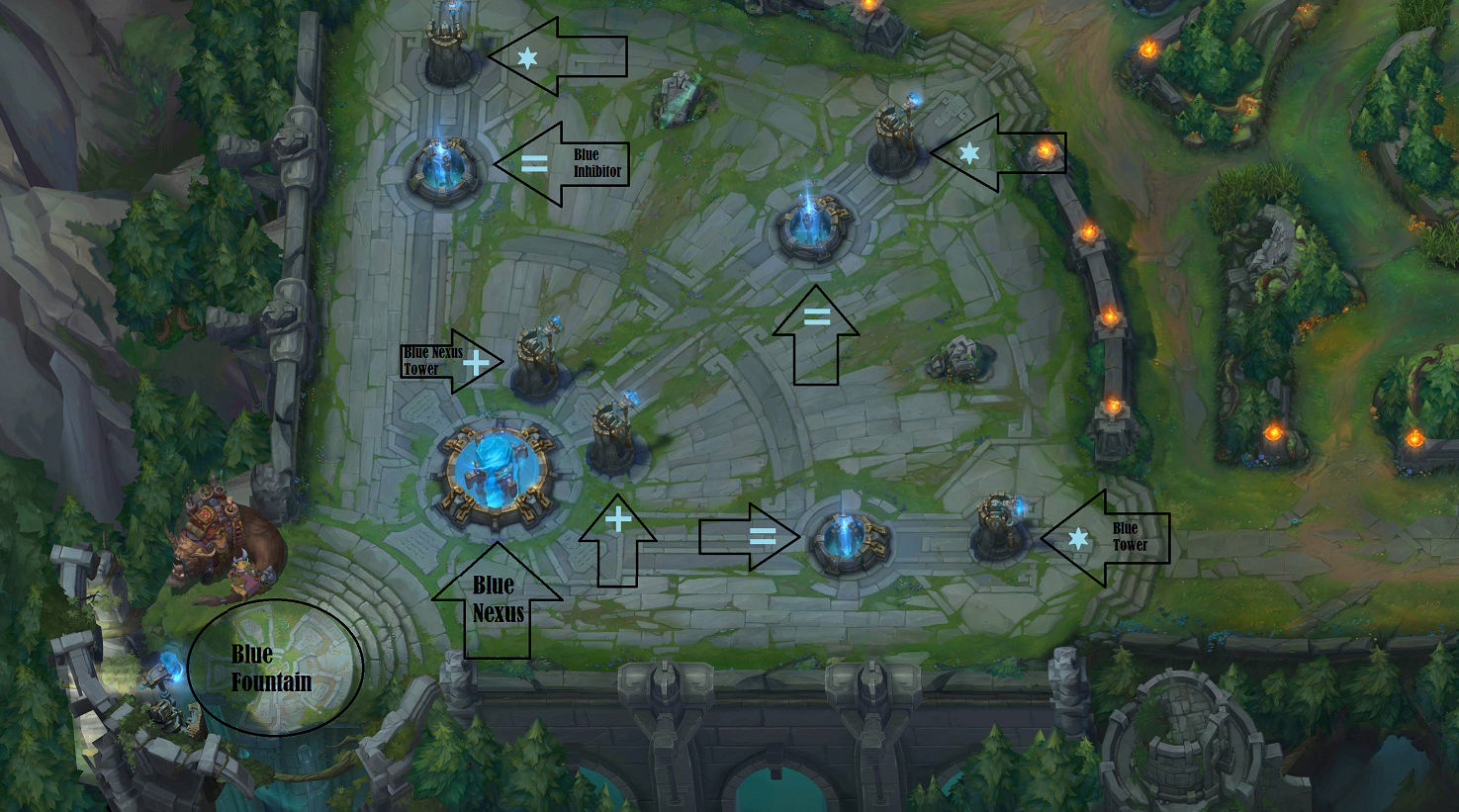 the complete beginner's guide to league of legends  the rift herald - the blue side base the red side base mirrors this perfectly