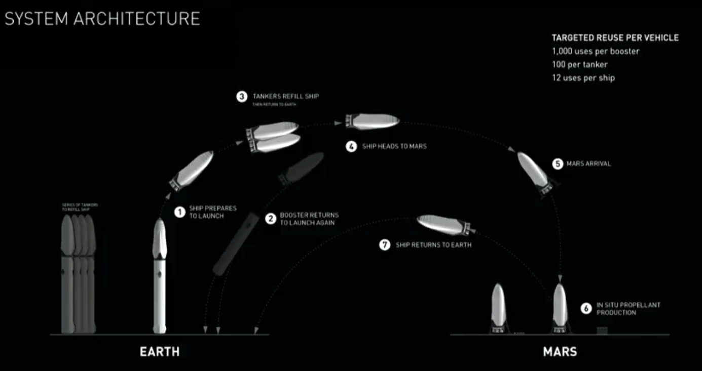 how elon musk wants to get humans to mars a step by step guide