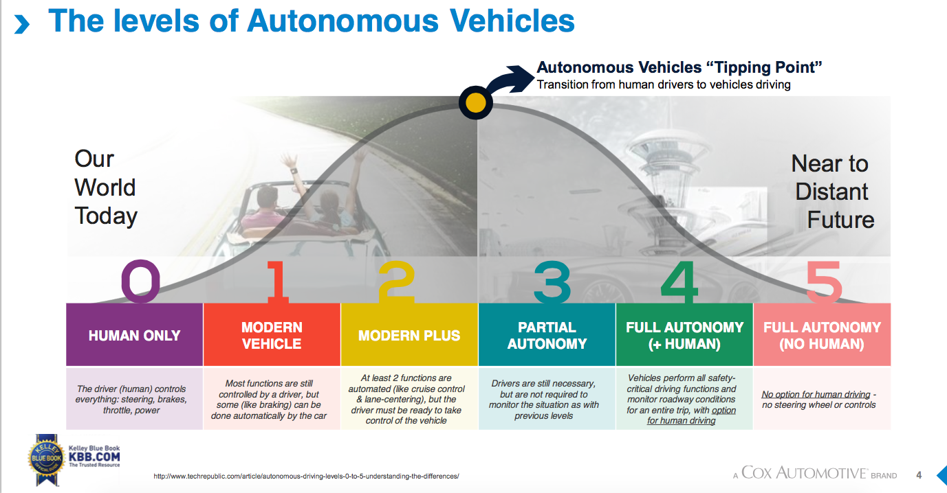 The Role Of Self Driving Cars Automation