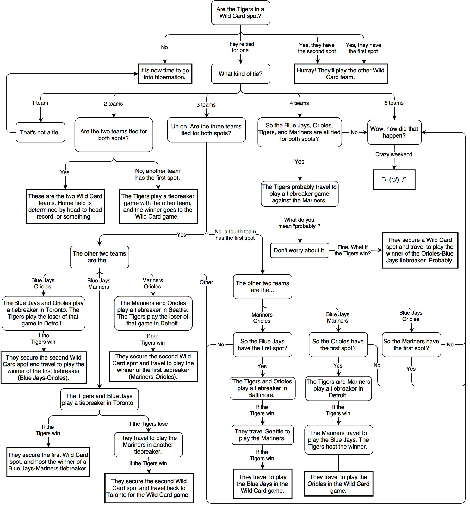 Use This Handy Flowchart To Figure Out What Happens Next